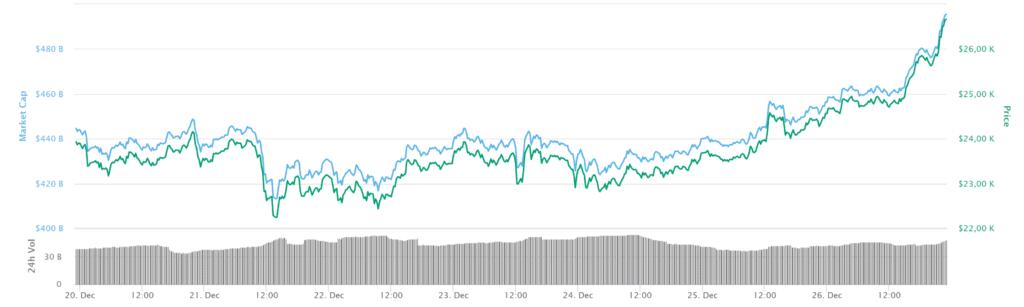bitcoin 26800